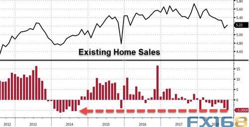 美国经济数据不及预期 美联储放缓加息呼吁渐起