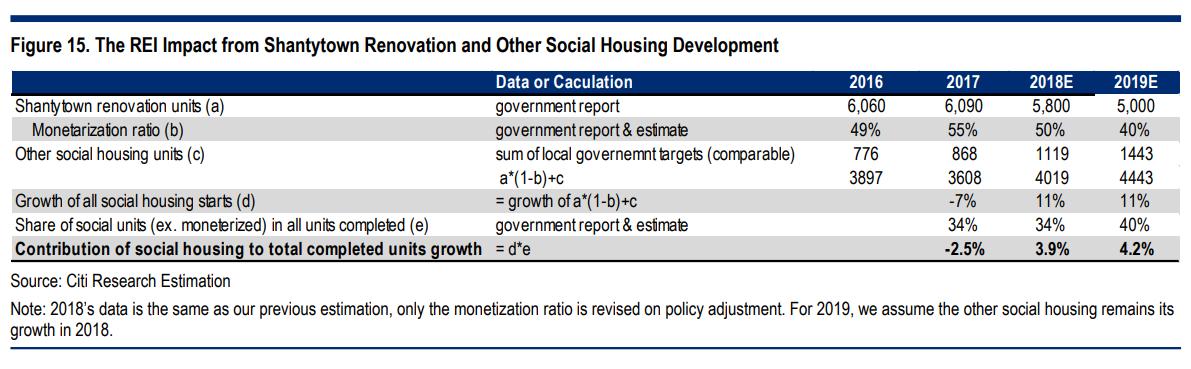(外15:棚户区改造以及其他社会住房项现在对房地产投资的影响)