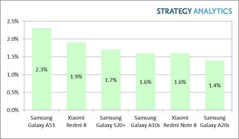 2020年Q1全球Android智能手机销量排行榜:三星A51第一名