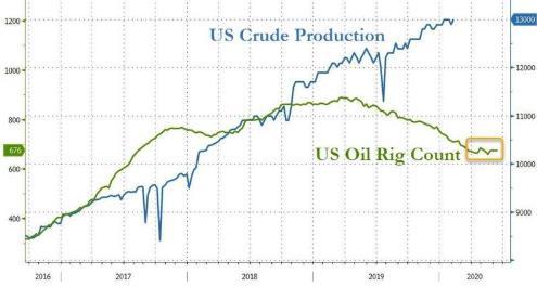 EIA原油库存大增逾700万桶 美原油产量重返纪录高位