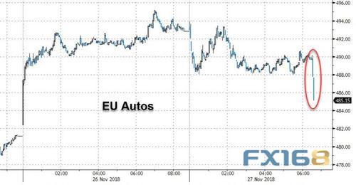 汽车关税来袭?!美元突闻两大利好 一则报道掀起市场波澜