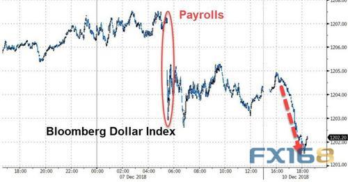 (彭博美元即期指数走势 来源:Zerohedge、FX168财经网)