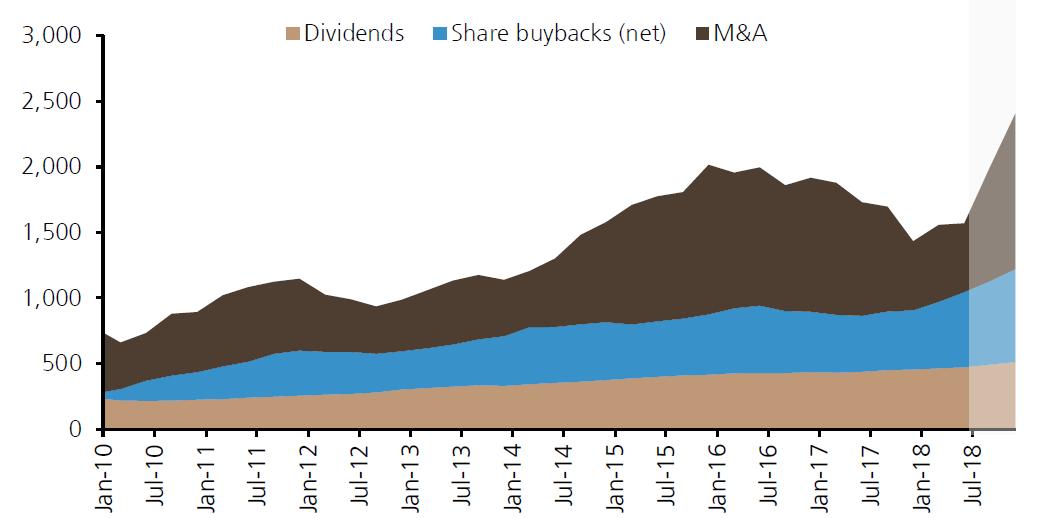 大量资金流入股市,来源:瑞银