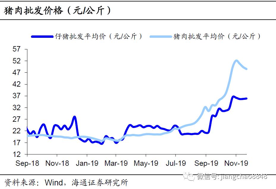 猪价明显回落,回购利率下调——海通宏观周报(于博、李金柳、陈兴、宋潇、应镓娴)