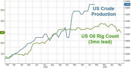 (美国原油库存变化,来源:Zerohedge、FX168财经网)