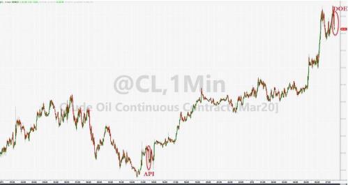 (美国WTI原油价格1分钟走势图,来源:Zerohedge)