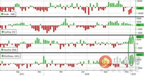 油价劲涨约5% 因中美贸易谈判希望和OPEC减产