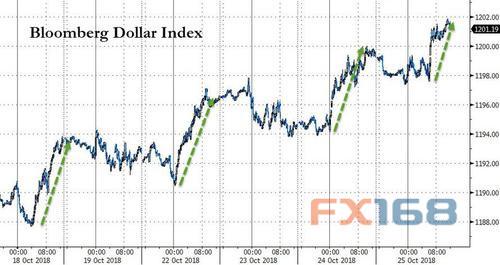 美国GDP今晚来袭 美元、黄金、股市均面临考验