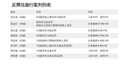 """8名""""占领西环""""嫌犯判刑表(图源:港媒)"""