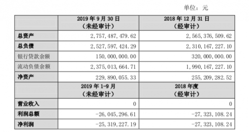 快讯 大悦城为重庆大悦城项目子公司提供24亿元债务担保