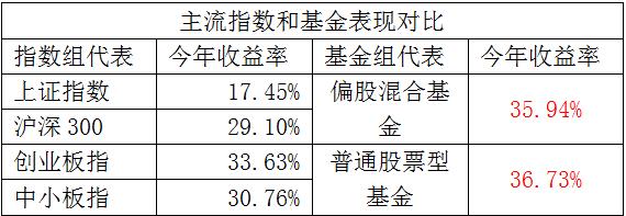 一批基金经理抓住了市场机遇表现神勇,最牛基金业绩超94%