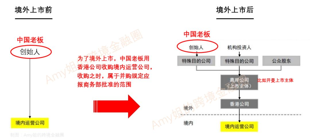△圖:上市前后架構示意圖(Amy姐的跨境金融圈制圖)