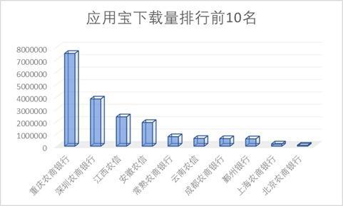 """15家农商行手机银行渠道监控:下载量相差300倍 新旧版本""""五世同堂"""""""