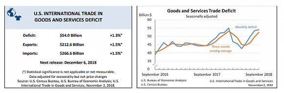 中美贸易战最新情况 美国9月贸易赤字与中国逆差再创新高