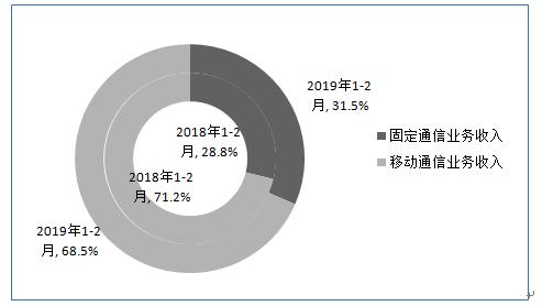 图2 2019年1-2月固定和移动业务收入占比情况