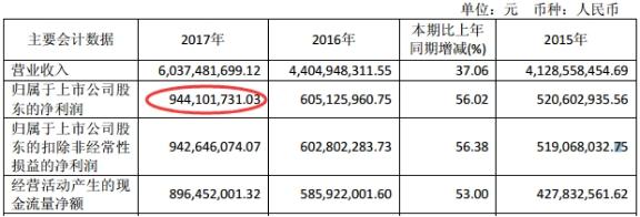 山西汾酒股价历史高点业绩不比从前 一季度证金减持581.98万股