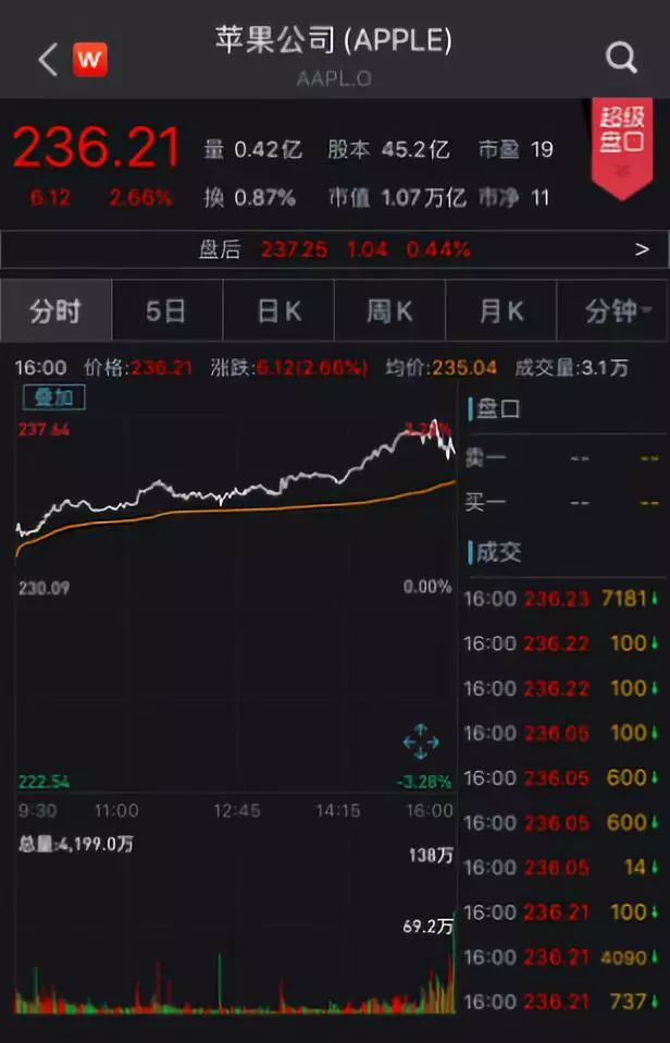 吴彦初:黄金回调概率加大 下寻支撑关注1500