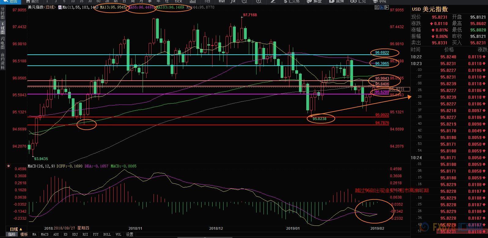 2月5日现货黄金、白银、原油、外汇短线交易战略