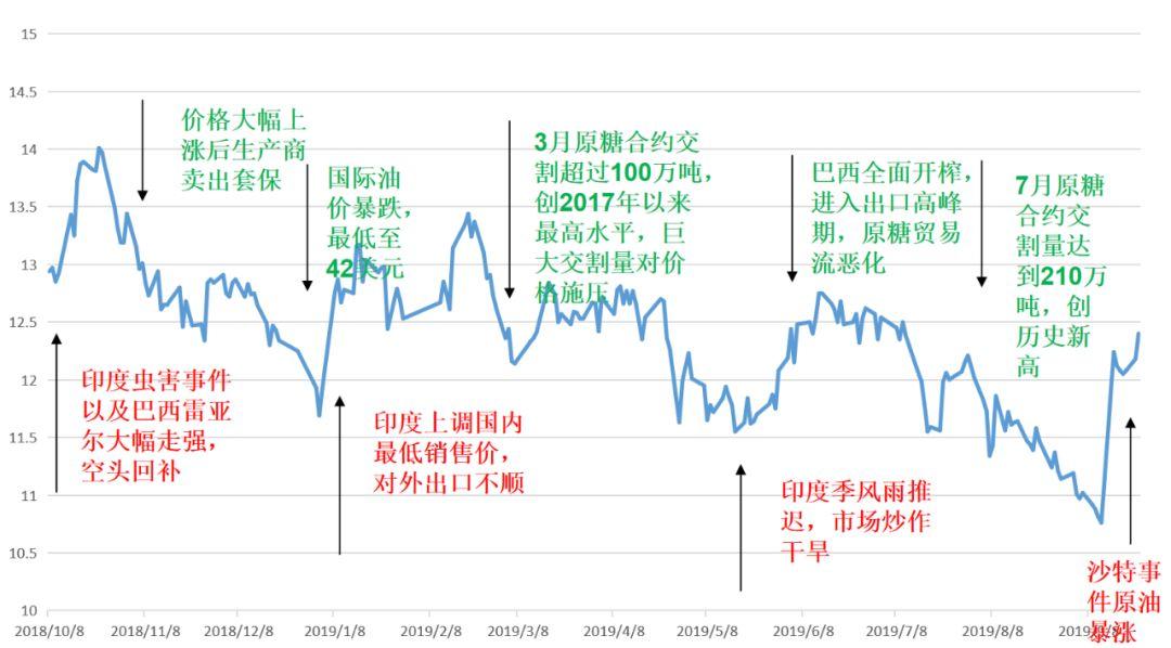 图1:2018/19榨季原糖主力合约走势
