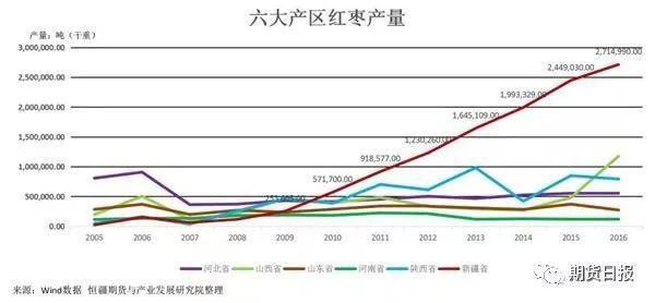 新疆红枣产业发展概况