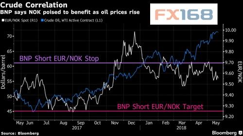 法巴银行:油价上升对加元利好有限 做多另一货币对更佳油价