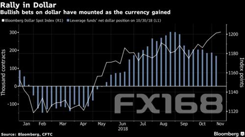 投行:中期选举过后美元势将回撤 但明年或再度走强+外汇交易卡户流程
