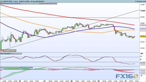 非美蓄势待发?欧元、英镑、日元走势分析预测