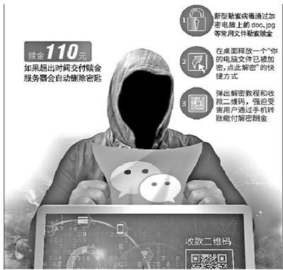 新型勒索病毒感染范围仍在扩大 电脑文件加密解密需扫码支付110元