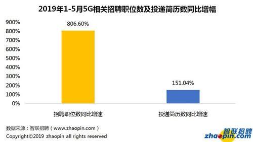 5G相关招聘变化。图片来源:智联招聘
