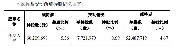 华夏人寿退出杉杉股份5%股东之列