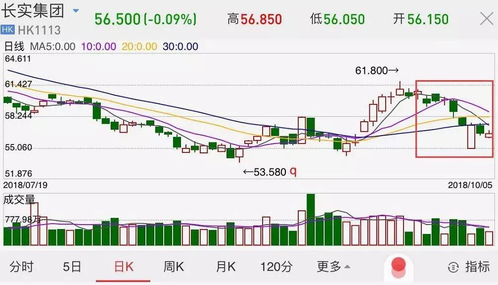地产股大跌!14年暴涨4.4倍的香港楼市要凉了?(图)