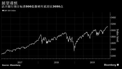 法兴银行:标普500指数或能涨至3400点但涨势不可持续