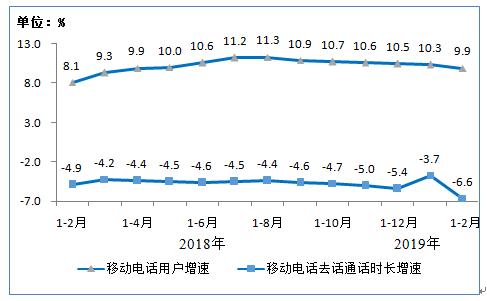 图7 移动电话用户和通话量增幅比较