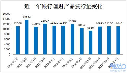 1月银行理财收益率小幅降至4.38% 净值型产品增9.25%