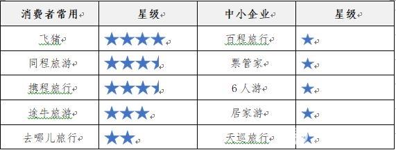 图为住宿类APP测评结果。图片来源:中国消费者协会官网