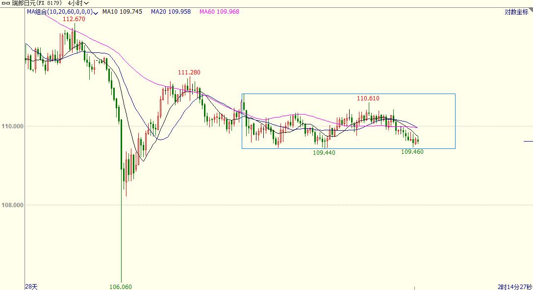 【战略】战略汇:瑞郎兑日元短线震动 欧元兑澳元低多高空