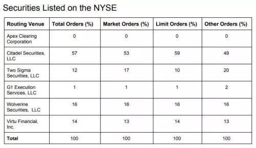 数据来源:新全球资产配置,SEC