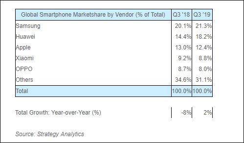 Q3手机全球出货排行榜