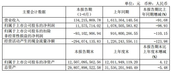 安信信托半年净利1157万 仅比原总裁去年年薪高60万