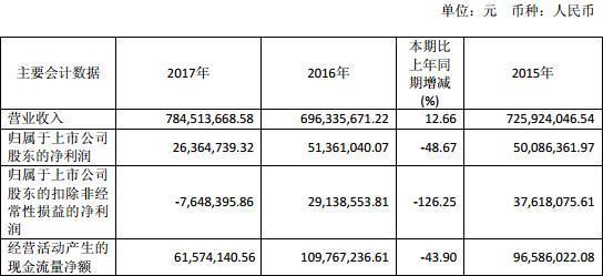 山東華鵬四個月兩起收購告吹 被指涉嫌編造消息出貨