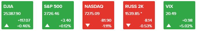 中期选举进入倒计时:恐慌指数回升 美元急剧回落
