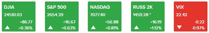 美元突然加速上扬60点 特朗普又发推欧美股市闻讯急涨