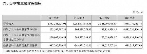 三年巨亏100亿元 深陷泥潭的陕西富豪能否