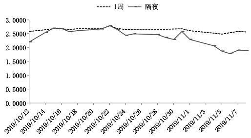 MLF利率下调将引导LPR报价下调 利率有望下行,爱华外汇