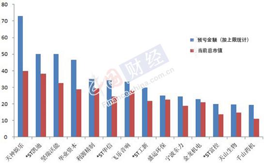 14家上市公司预亏金额与总市值对比图(制图:中国网财经 刘小菲)
