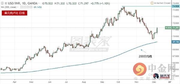 综上所述,美元的疲柔以及印度卢比的逆弹,银价或将不息上涨。