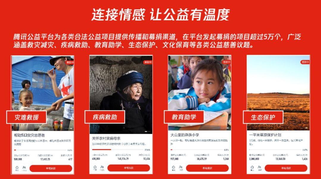 互联网慈善覆盖各类公益慈善议题
