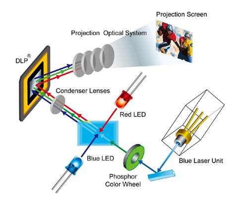 激光和红、蓝LED光源混用的光源系统