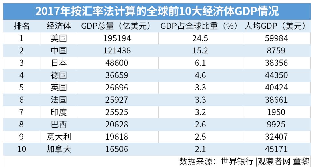 """""""GDP占全球比重""""为占176个ICP参与经济体GDP总量的比重"""