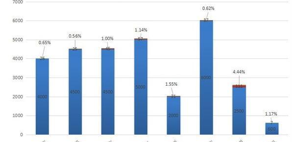 8款低价投影机实测亮度达标率 最高只有4.44%
